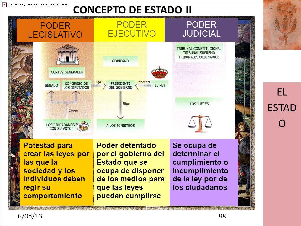 CONCEPTO DE ESTADO II EL ESTADO PODER LEGISLATIVO PODER EJECUTIVO