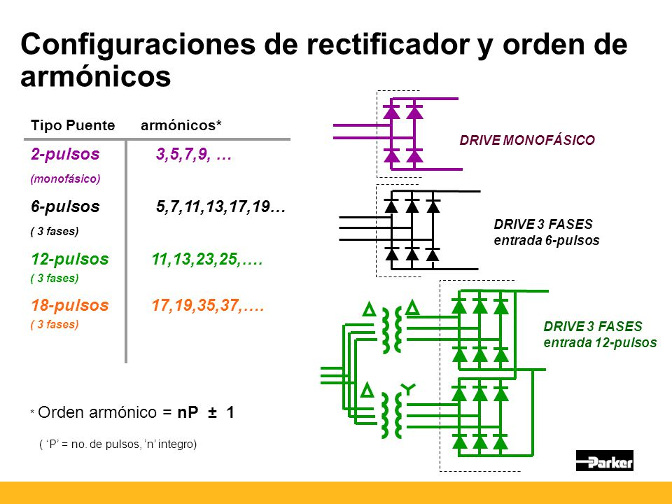 Configuraciones de rectificador y orden de armónicos