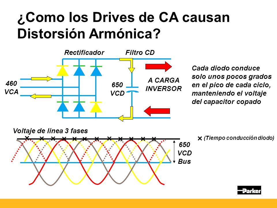 ¿Como los Drives de CA causan Distorsión Armónica