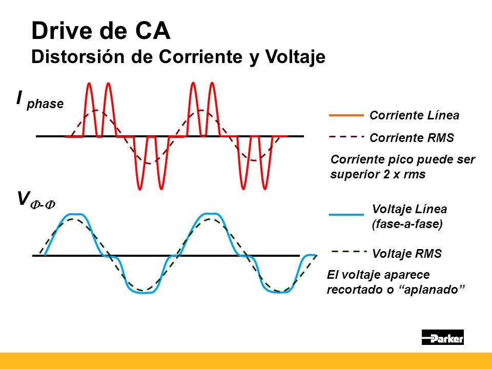 Drive de CA Distorsión de Corriente y Voltaje I phase VF-F