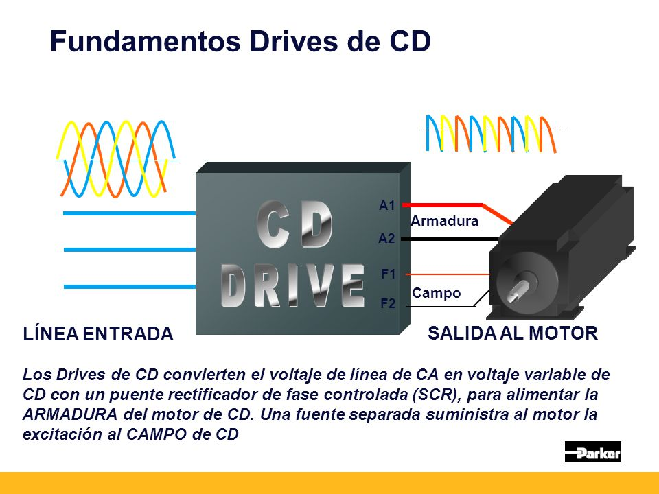 CD DRIVE Fundamentos Drives de CD LÍNEA ENTRADA SALIDA AL MOTOR