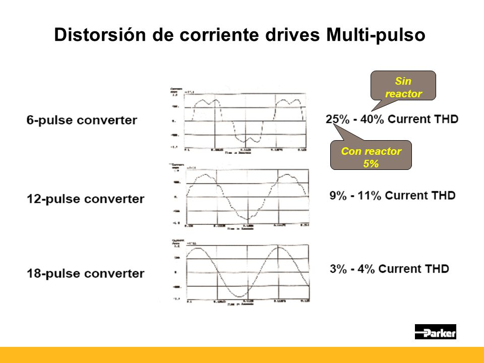 Distorsión de corriente drives Multi-pulso