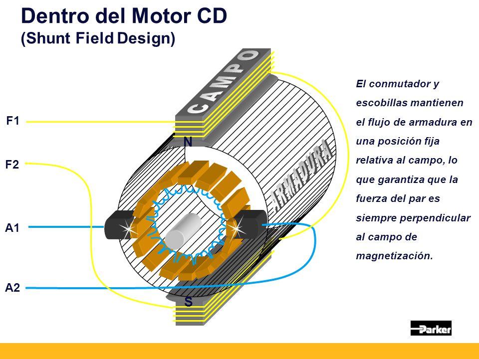 CAMPO ARMADURA Dentro del Motor CD (Shunt Field Design) N S F1 F2 A1