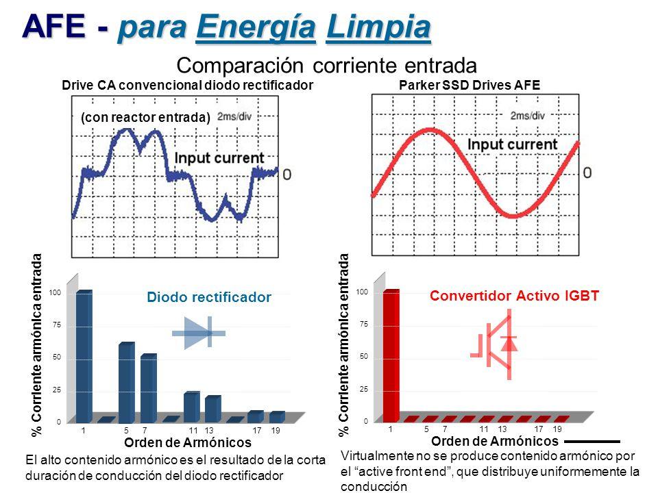 AFE - para Energía Limpia