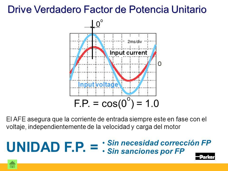 UNIDAD F.P. = Drive Verdadero Factor de Potencia Unitario