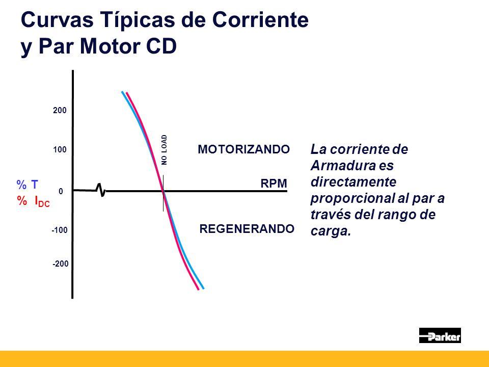 Curvas Típicas de Corriente y Par Motor CD