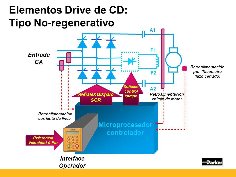 Elementos Drive de CD: Tipo No-regenerativo