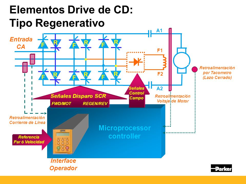 Elementos Drive de CD: Tipo Regenerativo Microprocessor controller