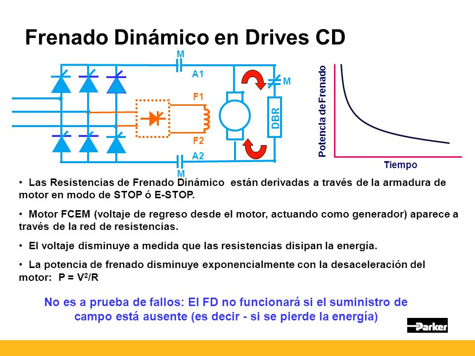 Frenado Dinámico en Drives CD