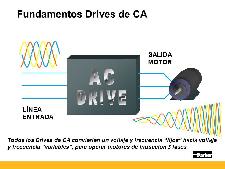 AC DRIVE Fundamentos Drives de CA SALIDA MOTOR LÍNEA ENTRADA