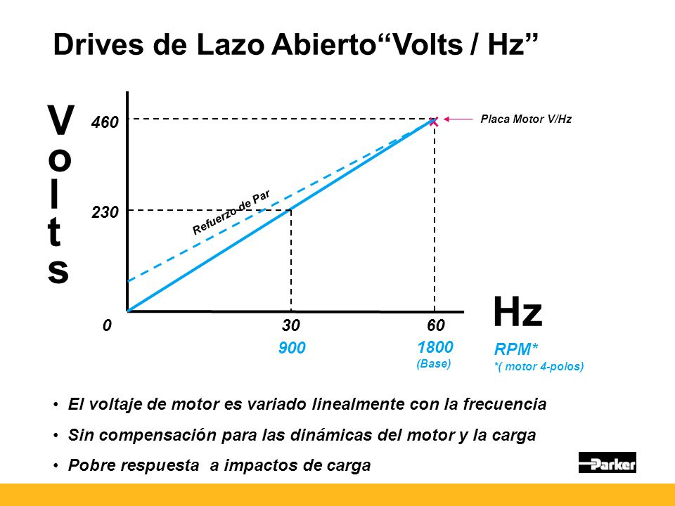 Volts Hz Drives de Lazo Abierto Volts / Hz 460 230 30 60 900