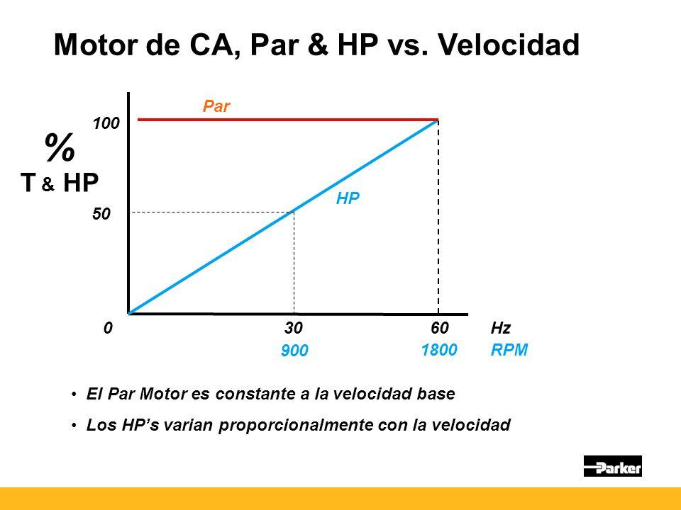 % Motor de CA, Par & HP vs. Velocidad T & HP Par 100 HP 50 30 60 Hz