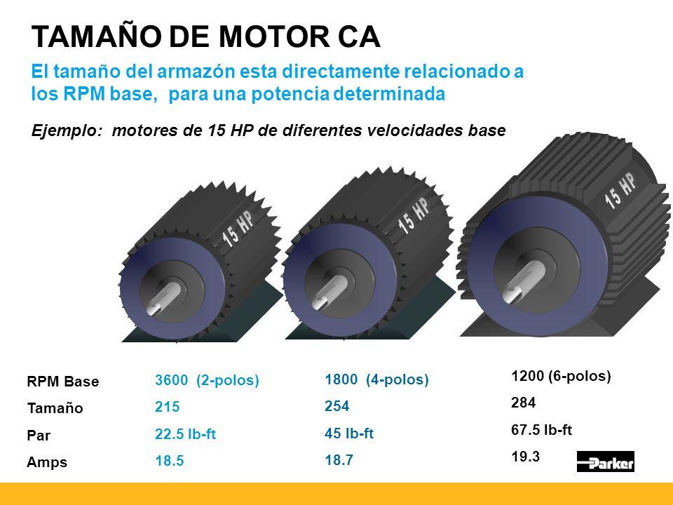 TAMAÑO DE MOTOR CA El tamaño del armazón esta directamente relacionado a los RPM base, para una potencia determinada.