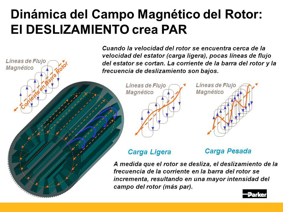 Dinámica del Campo Magnético del Rotor: El DESLIZAMIENTO crea PAR