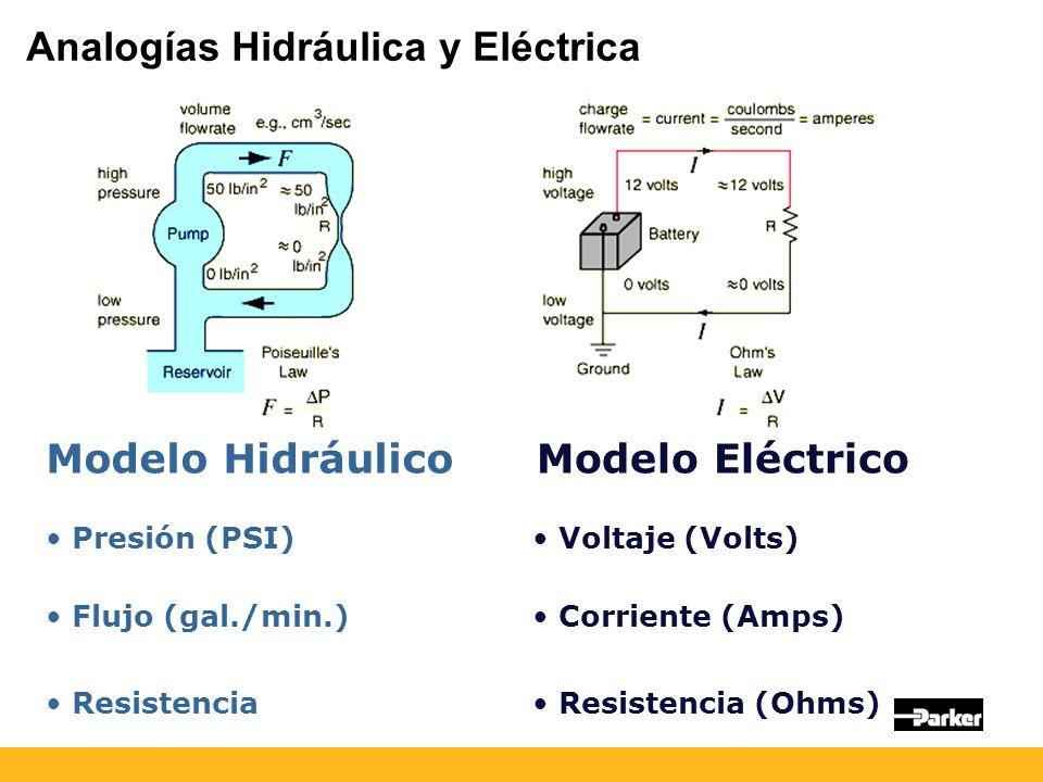 Analogías Hidráulica y Eléctrica
