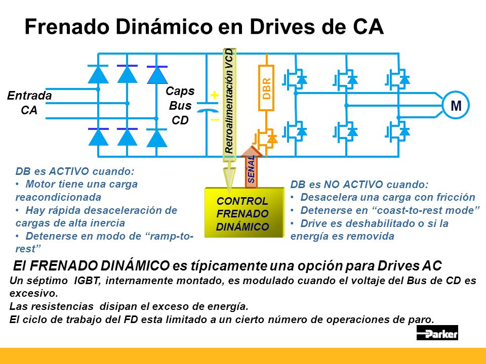 Frenado Dinámico en Drives de CA
