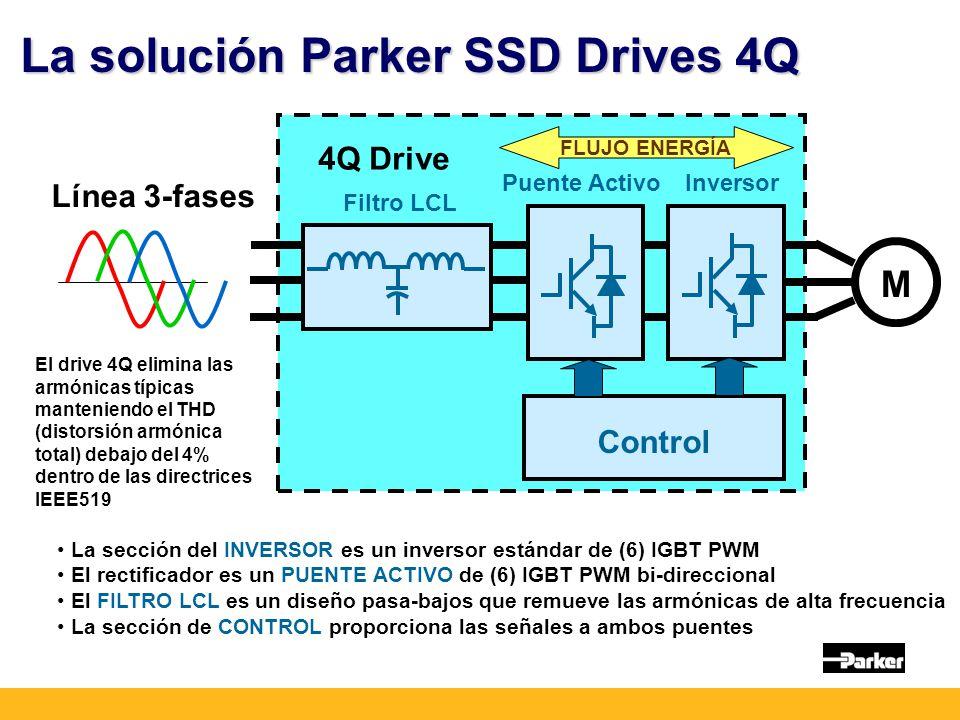 La solución Parker SSD Drives 4Q