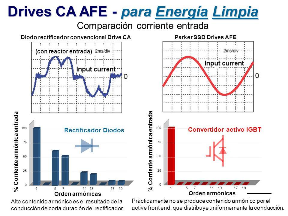 Drives CA AFE - para Energía Limpia