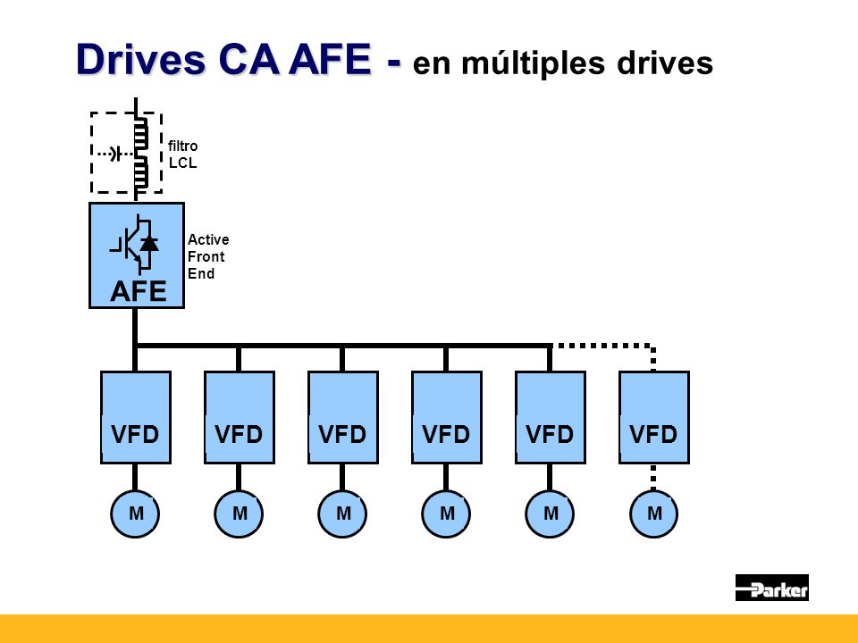 Drives CA AFE - en múltiples drives