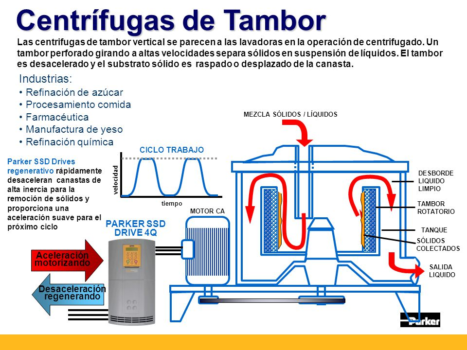 Centrífugas de Tambor Industrias: Refinación de azúcar