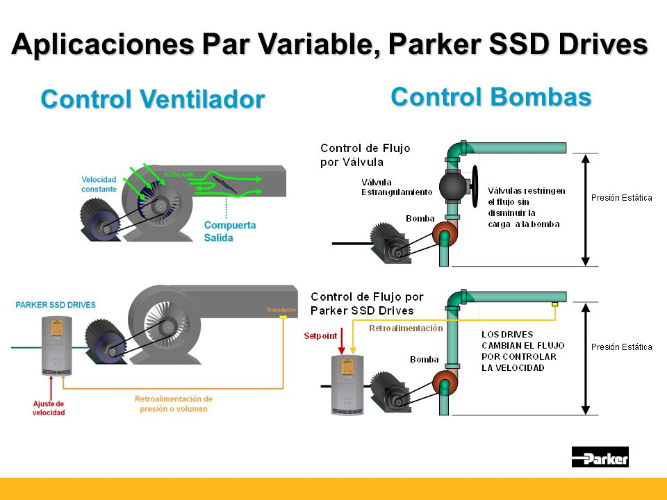 Aplicaciones Par Variable, Parker SSD Drives