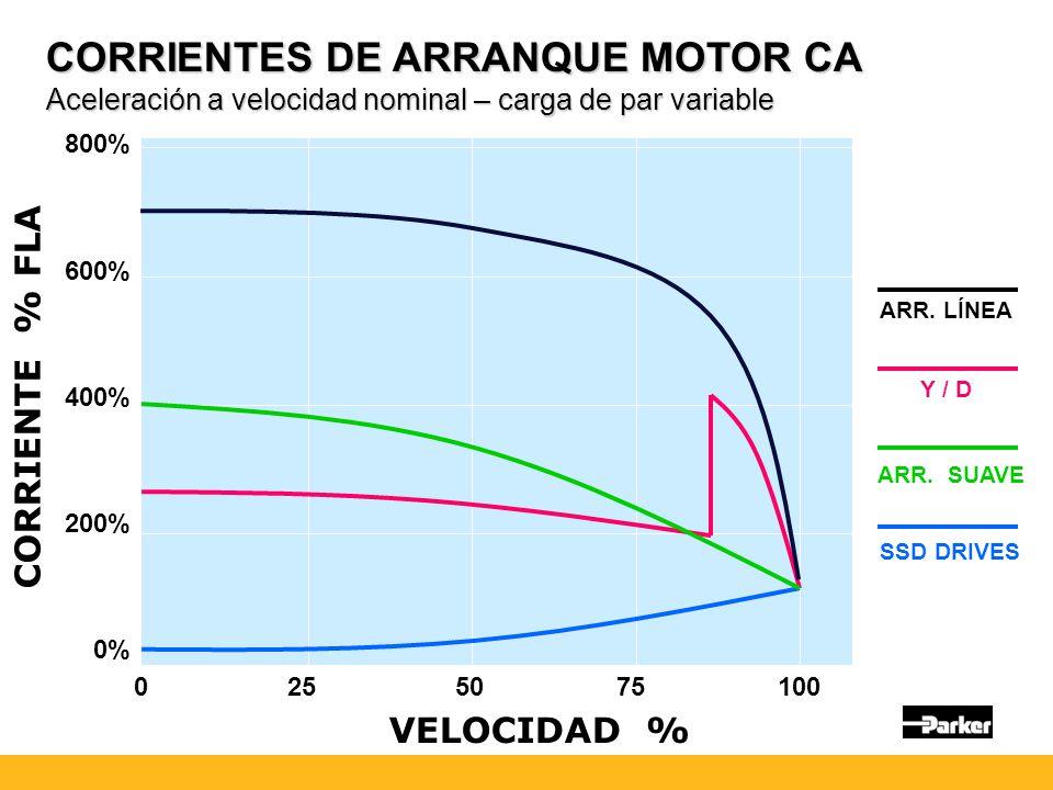CORRIENTES DE ARRANQUE MOTOR CA