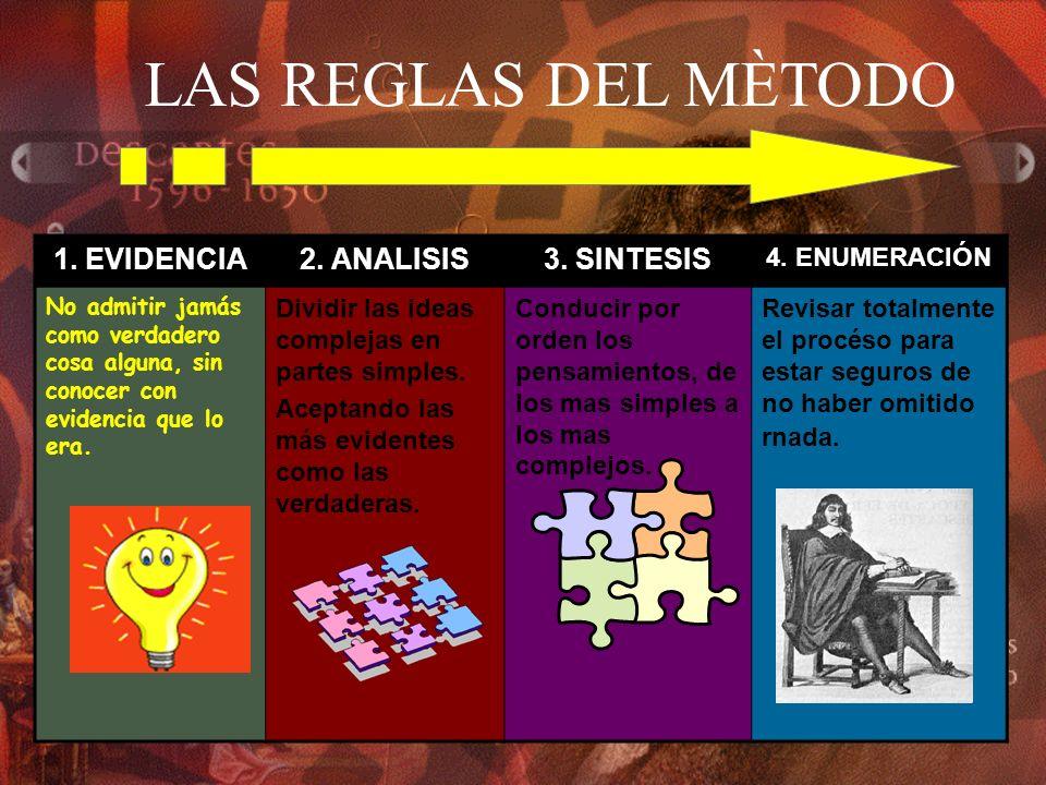 LAS REGLAS DEL MÈTODO 1. EVIDENCIA 2. ANALISIS 3. SINTESIS