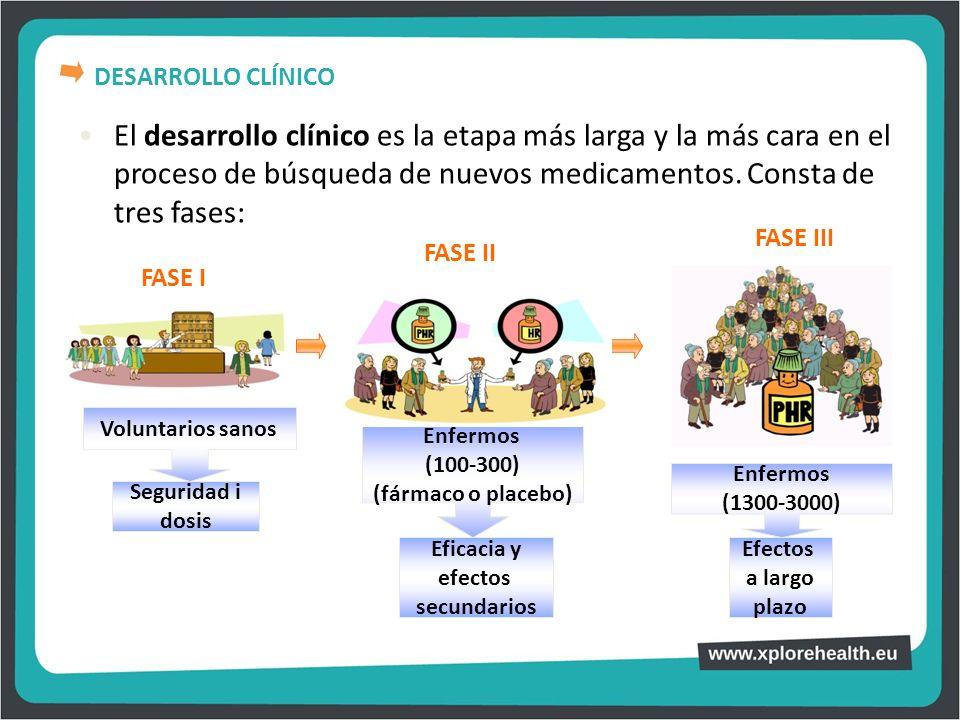 DESARROLLO CLÍNICO El desarrollo clínico es la etapa más larga y la más cara en el proceso de búsqueda de nuevos medicamentos. Consta de tres fases: