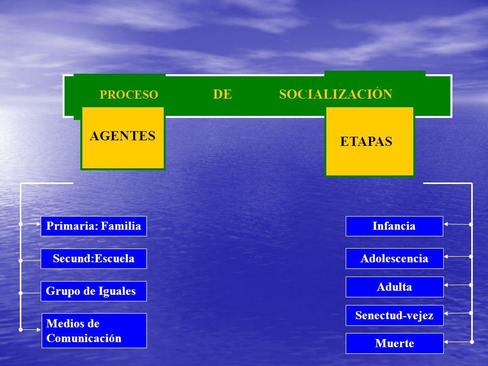 DE SOCIALIZACIÓN ETAPAS AGENTES PROCESO Primaria: Familia