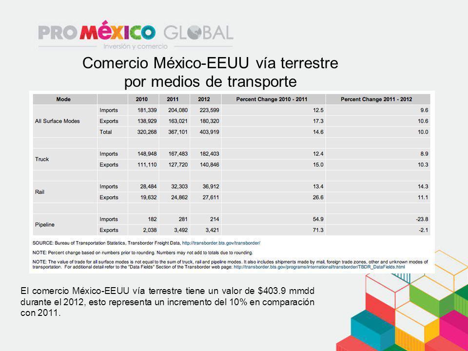Comercio México-EEUU vía terrestre por medios de transporte