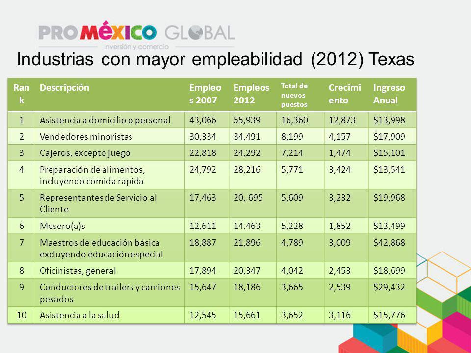 Industrias con mayor empleabilidad (2012) Texas
