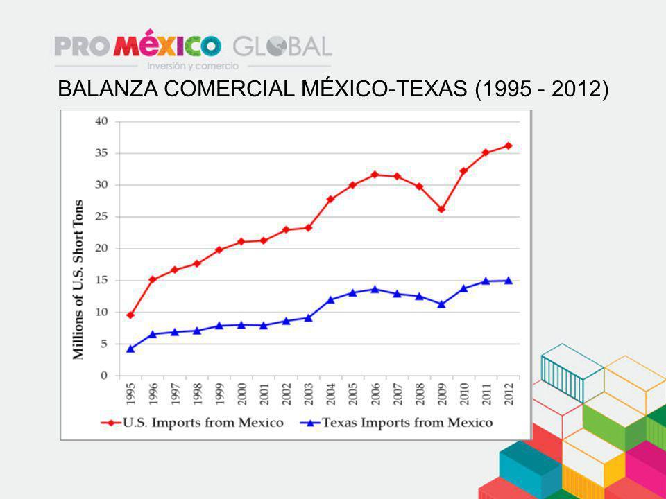 BALANZA COMERCIAL MÉXICO-TEXAS (1995 - 2012)