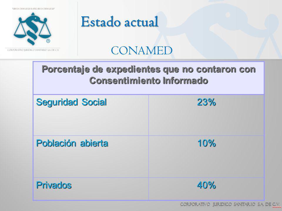 Porcentaje de expedientes que no contaron con Consentimiento Informado