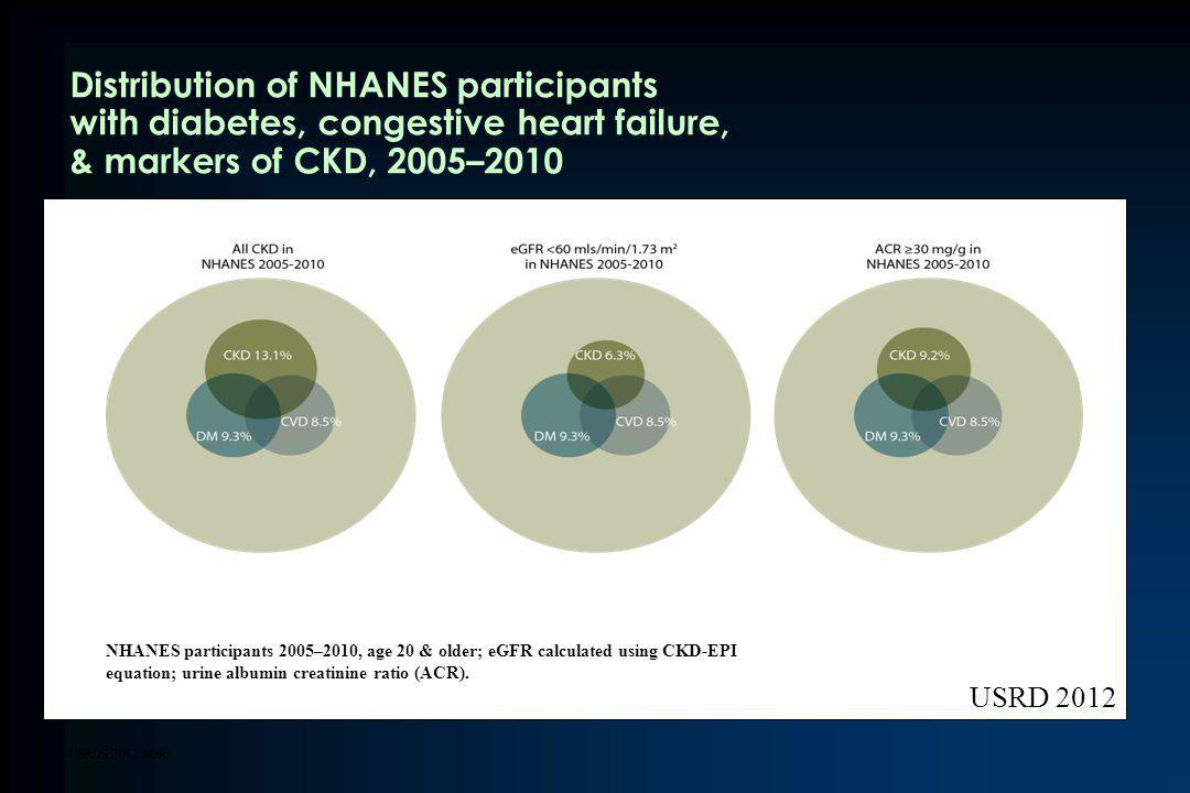 Distribution of NHANES participants with diabetes, congestive heart failure, & markers of CKD, 2005–2010
