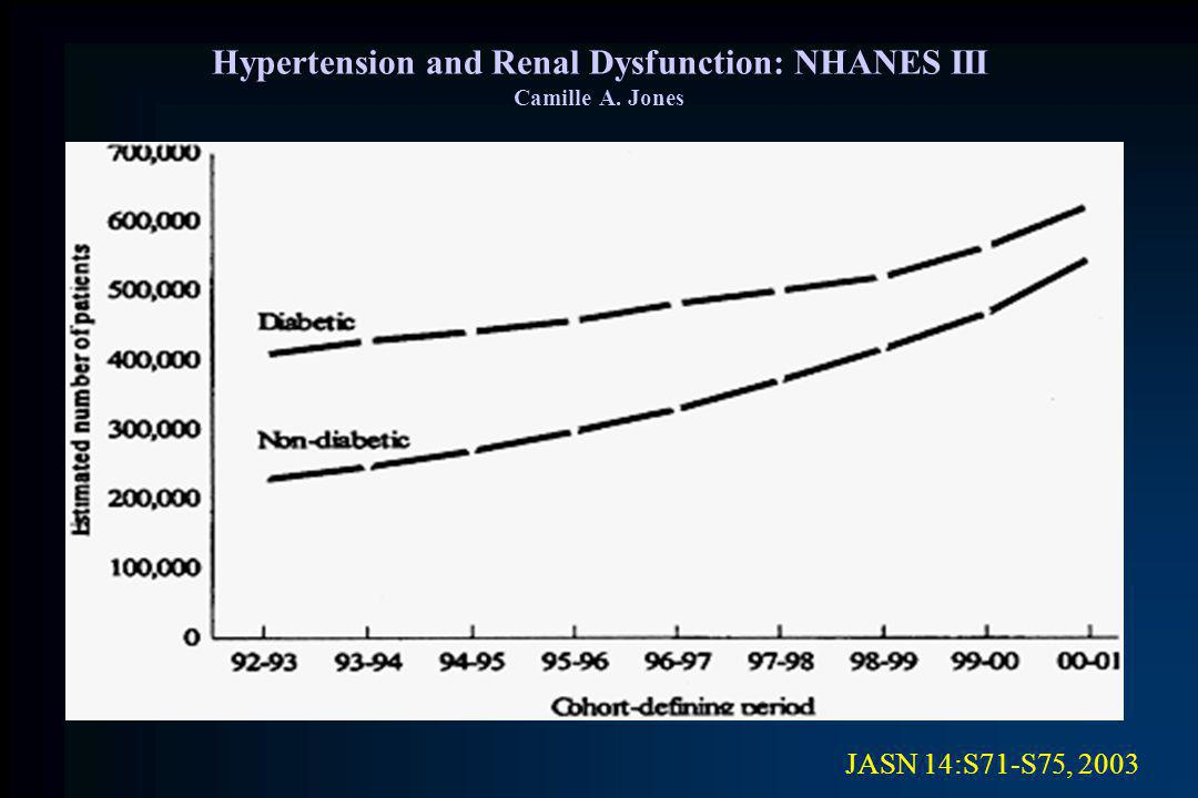 Hypertension and Renal Dysfunction: NHANES III Camille A. Jones