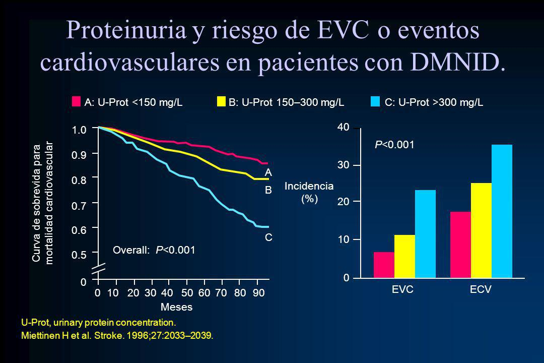 Curva de sobrevida para mortalidad cardiovascular