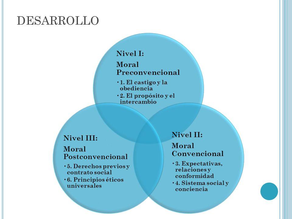 desarrollo Nivel III: Moral Postconvencional