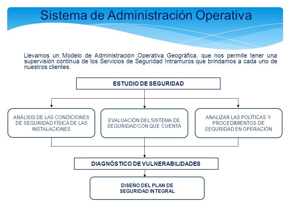 Sistema de Administración Operativa