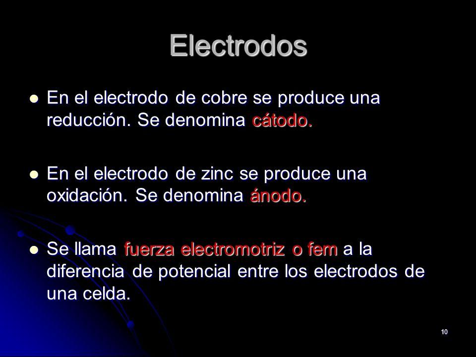 ElectrodosEn el electrodo de cobre se produce una reducción. Se denomina cátodo.