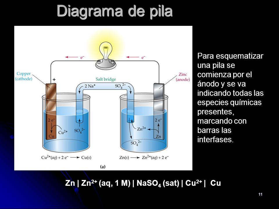 Diagrama de pila