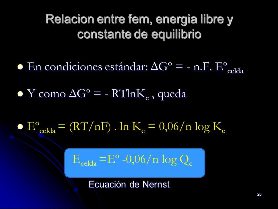 Relacion entre fem, energia libre y constante de equilibrio