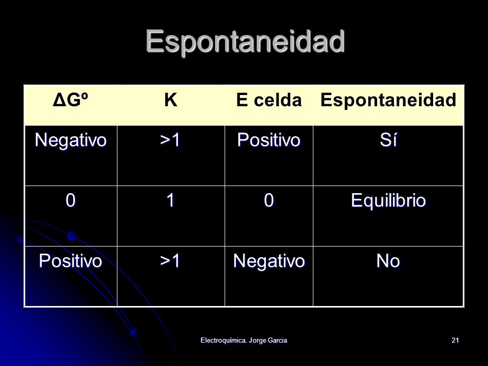Electroquímica. Jorge Garcia