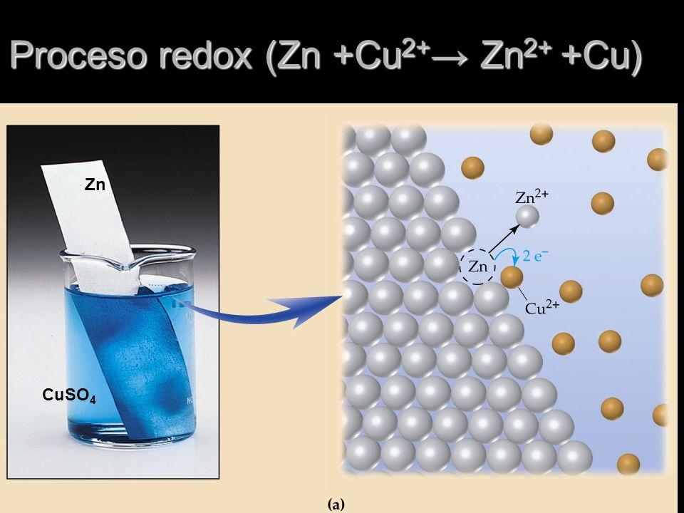 Proceso redox (Zn +Cu2+→ Zn2+ +Cu)