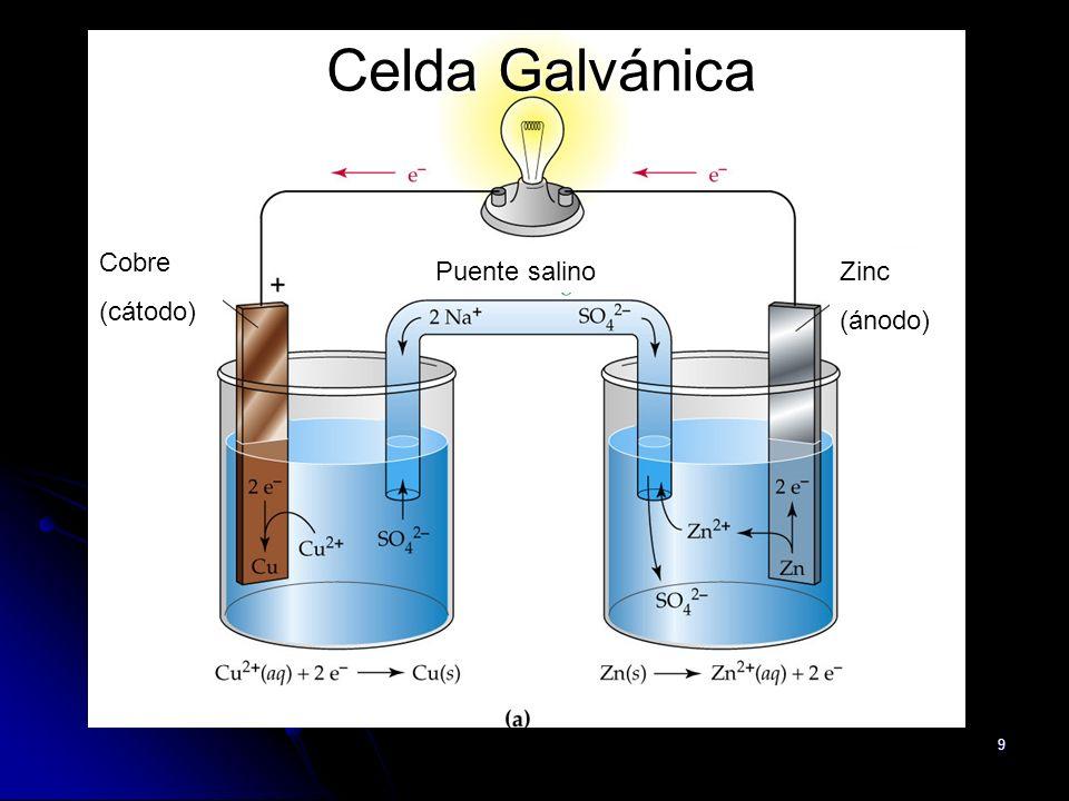 Celda Galvánica Cobre (cátodo) Puente salino Zinc (ánodo)