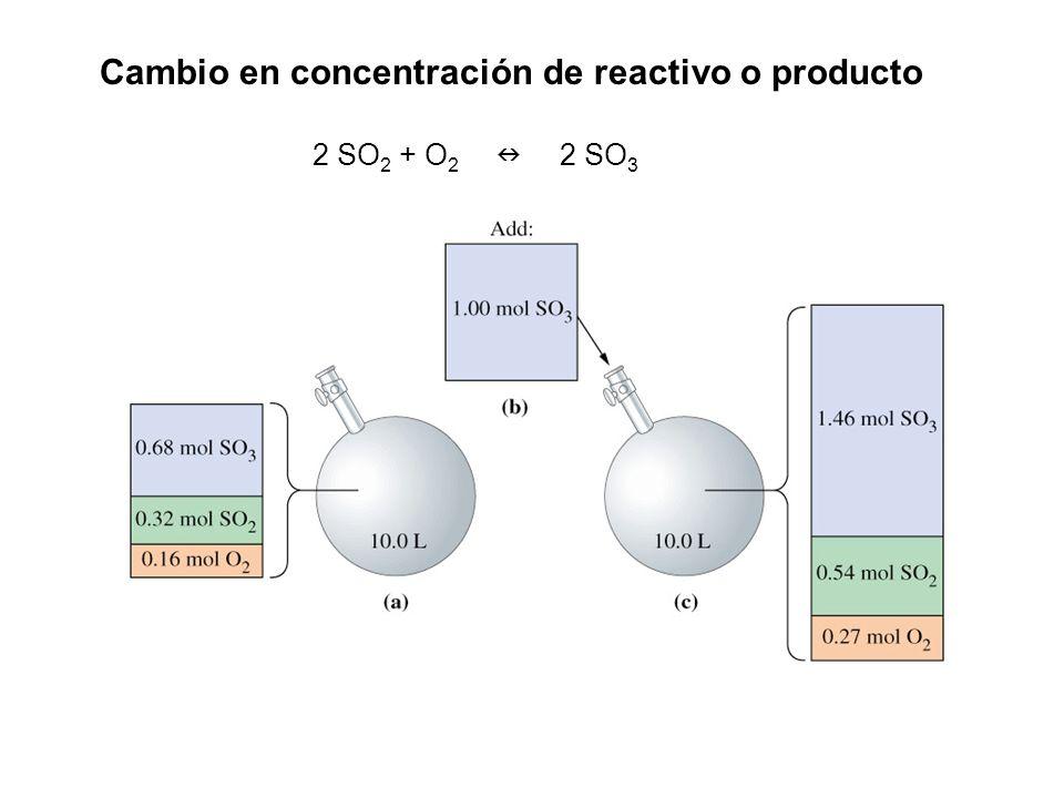 Cambio en concentración de reactivo o producto