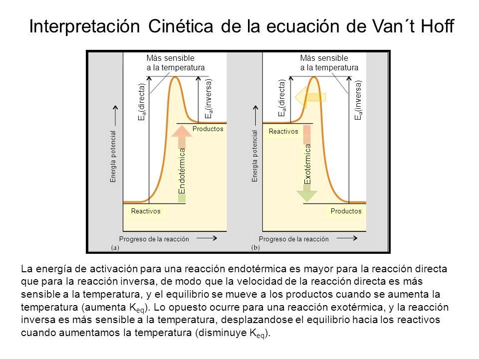 Interpretación Cinética de la ecuación de Van´t Hoff