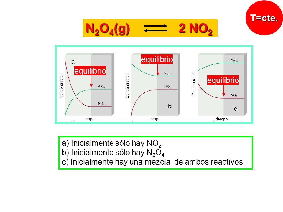 N2O4(g) 2 NO2 T=cte. equilibrio a) Inicialmente sólo hay NO2