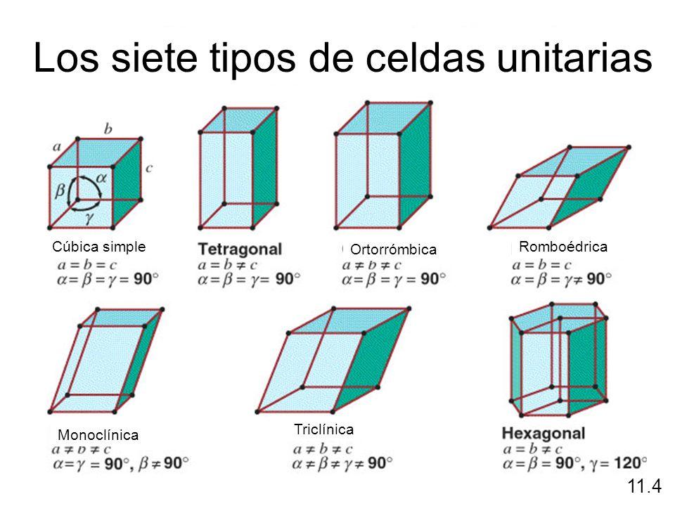Los siete tipos de celdas unitarias