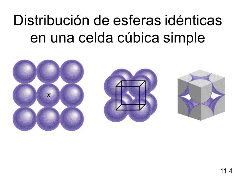 Distribución de esferas idénticas en una celda cúbica simple