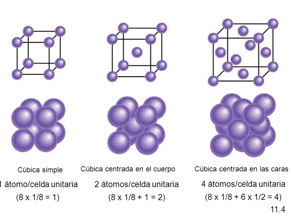 2 átomos/celda unitaria 4 átomos/celda unitaria